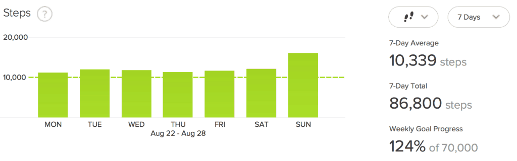 Fitbit Steps for Week