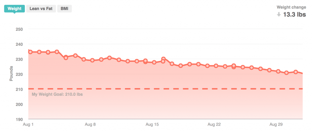 Fitbit Weight for Month