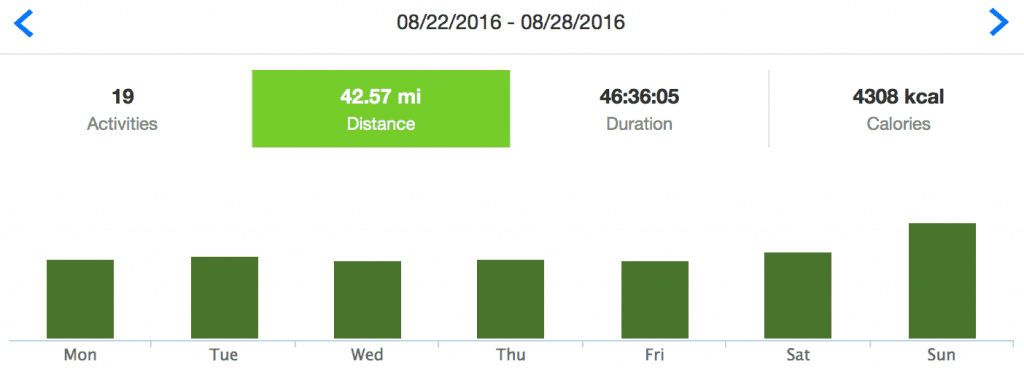 Runtastic Graph for Week