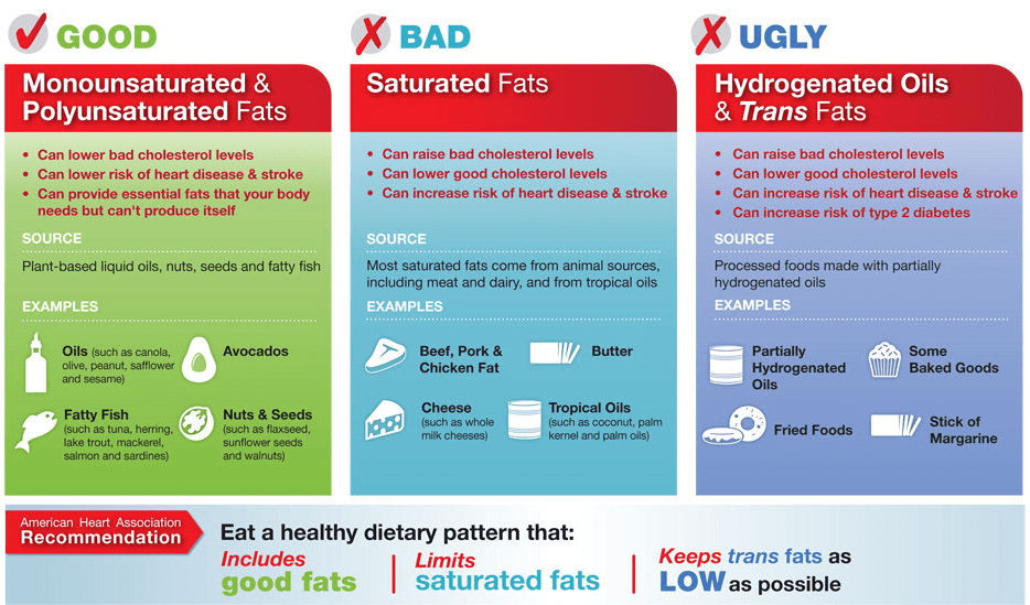 American Heart - Fat Recommendation
