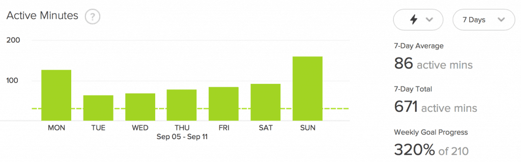 Figure 5: Fitbit Active Minutes for Week Five: This graph shows the active minutes per each day of the fifth week.