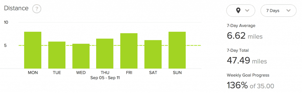 Figure 4: Fitbit Distance for Week Five: Above is a depiction of the distance out of the Fitbit dashboard. I use a Fitbit Surge is the source.