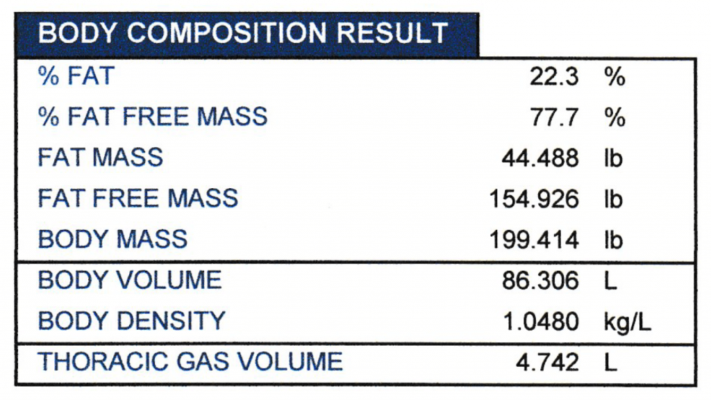 Bod Pod Composition Results