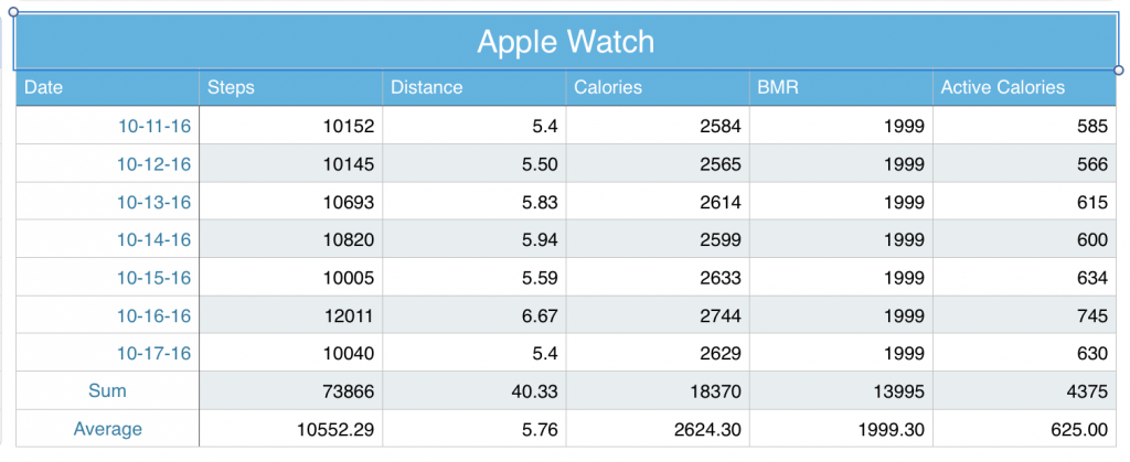 Apple Watch Data