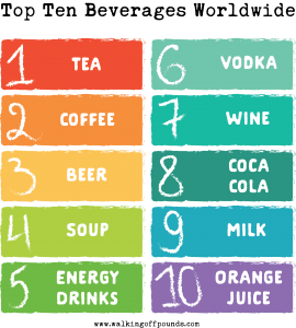 Top Ten Beverages Worldwide