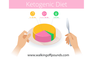 Ketogenic Diet - Macronutrient Distribution